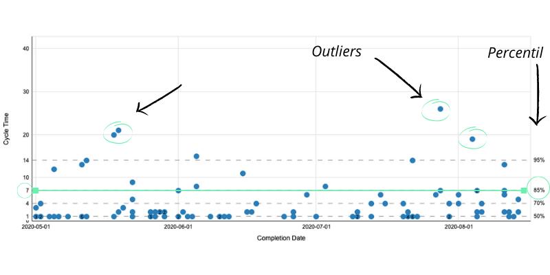 Como identificar percentil em gráfico dispersão cycle time ou tempo de ciclo
