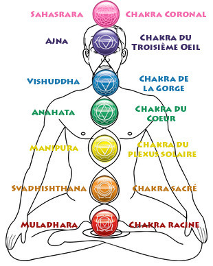 chakra et huiles essentielles, dhelaroma, nice