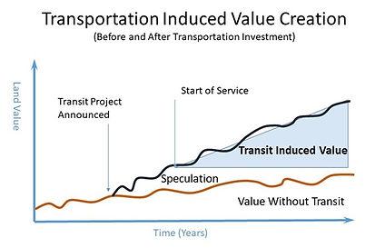 Transportation Induced Value.jpg