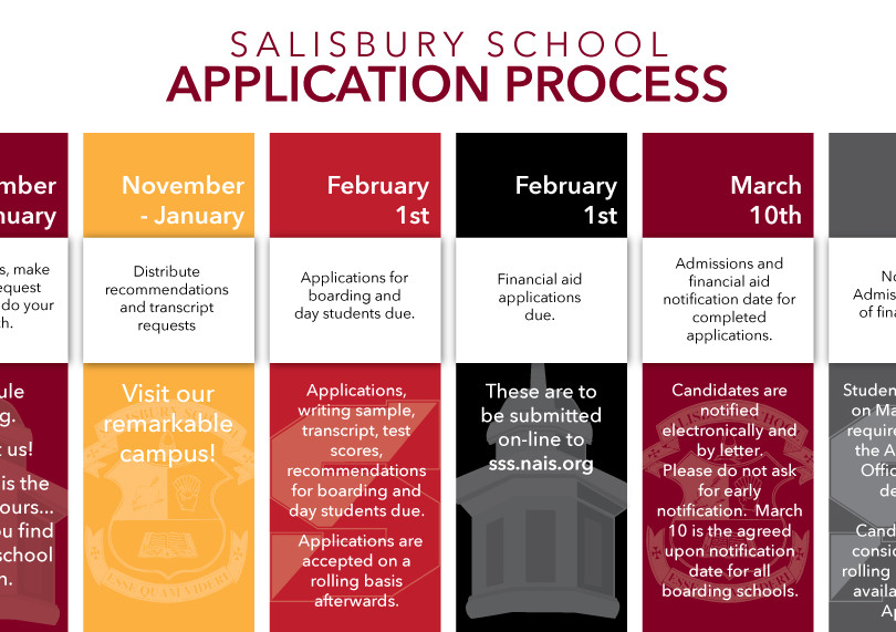Admissions Process Timeline