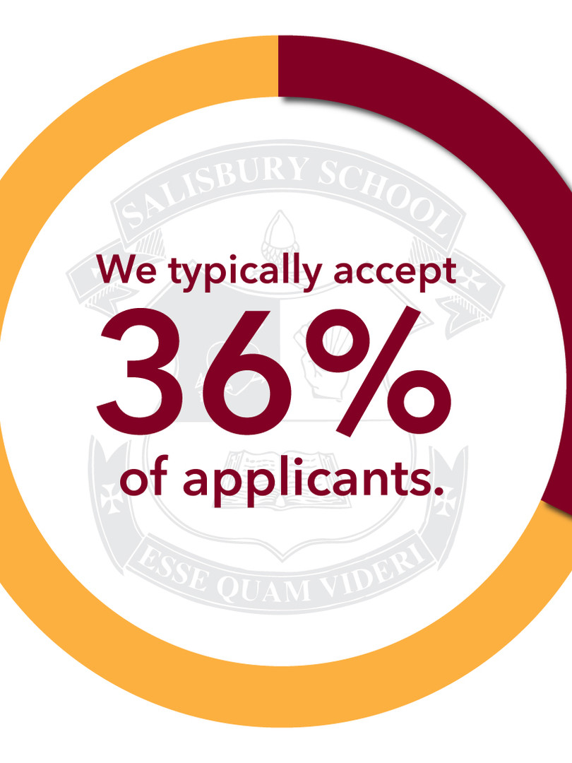 Acceptance Rate Graphic