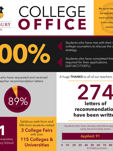 College Office Stats