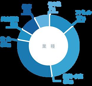 導入業種割合アパレル17%雑貨・小売31%飲食32%美容関連5%催事8%その他7%
