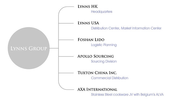 Lynns Group corporate structure