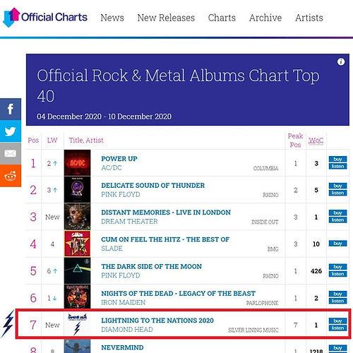 Diamond Head UK Charts.jpeg