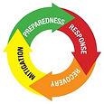 Emergency Management Cycle.jpg