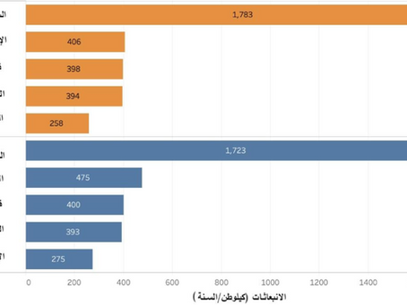 Saudi Arabia leads 6 MENA nations among the 25 most contributing to pollution around the world.