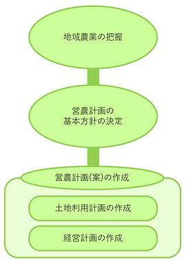 営農計画書(案)の作成
