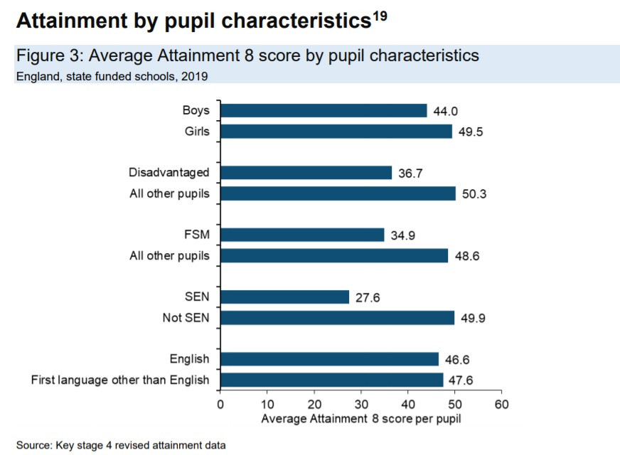 Average Attainment 8 score by pupil characteristics