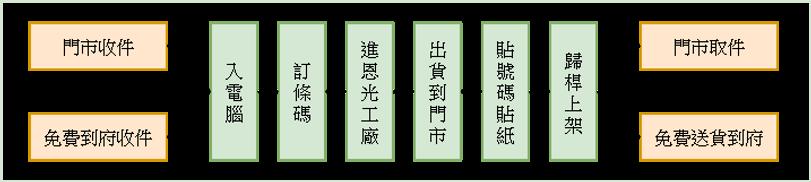 恩光洗衣流程 (1).png