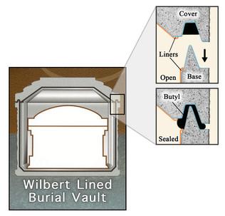 Wilbert Vault Diagram