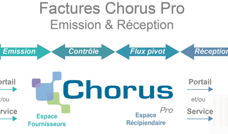 Chorus Pro, l'outil obligatoire d'envoi de factures aux entités publiques