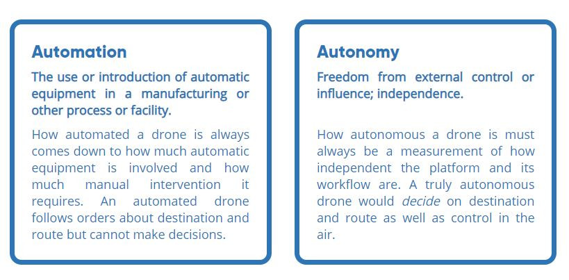Automation v Autonomy using an example of drones