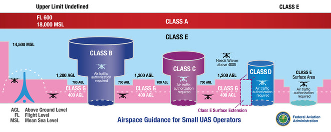 FAA airspace classes