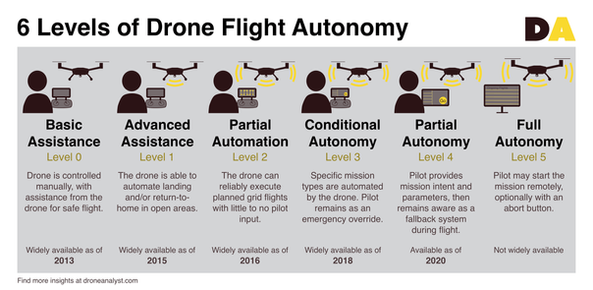 6 Levels of Flight Autonomy as per the Drone Analyst's vision