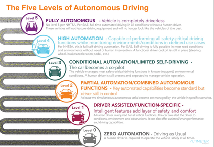 The six official levels of autonomous vehicles explained
