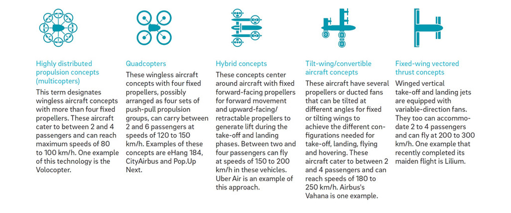 Roland Berger characteristics of different eVTOL architectures