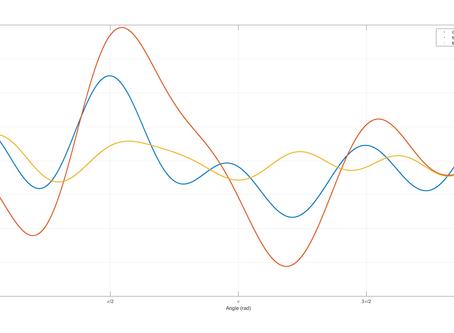 Position Sensing: Encoders & Linearization