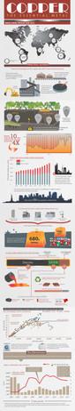 Copper Infographic