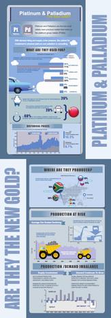 Platinum & Palladium infographic