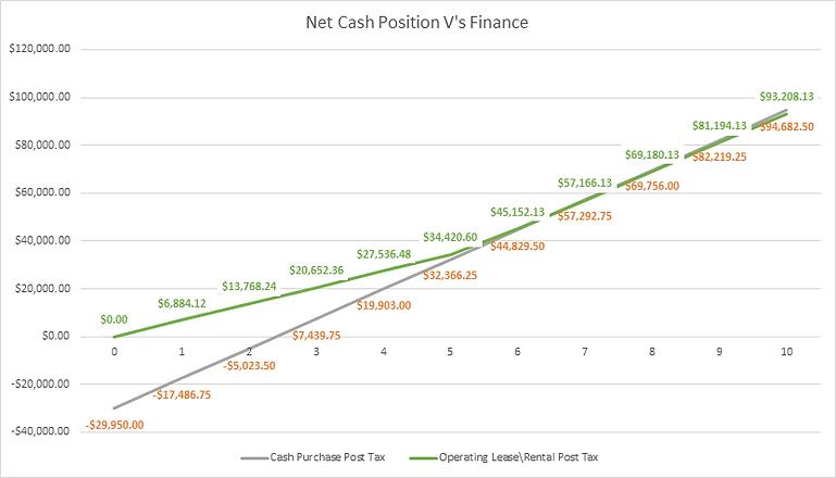Net-Cash-Versus-Finance-Graph.png