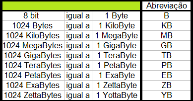 Tabela dos prefixos e valores do Byte