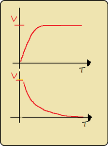 Carga e descarga de um capacitor