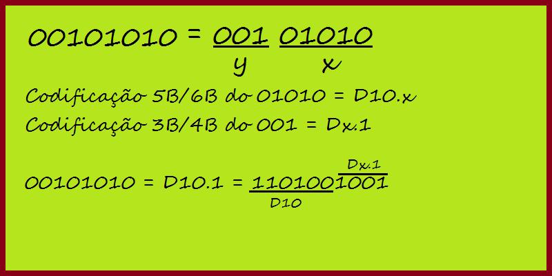Exemplo de codificação usando o código 00101010