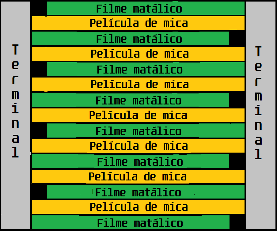 Diagrama simplificado do capacitor de mica