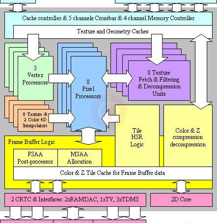GPU: Como funciona? - Parte 4