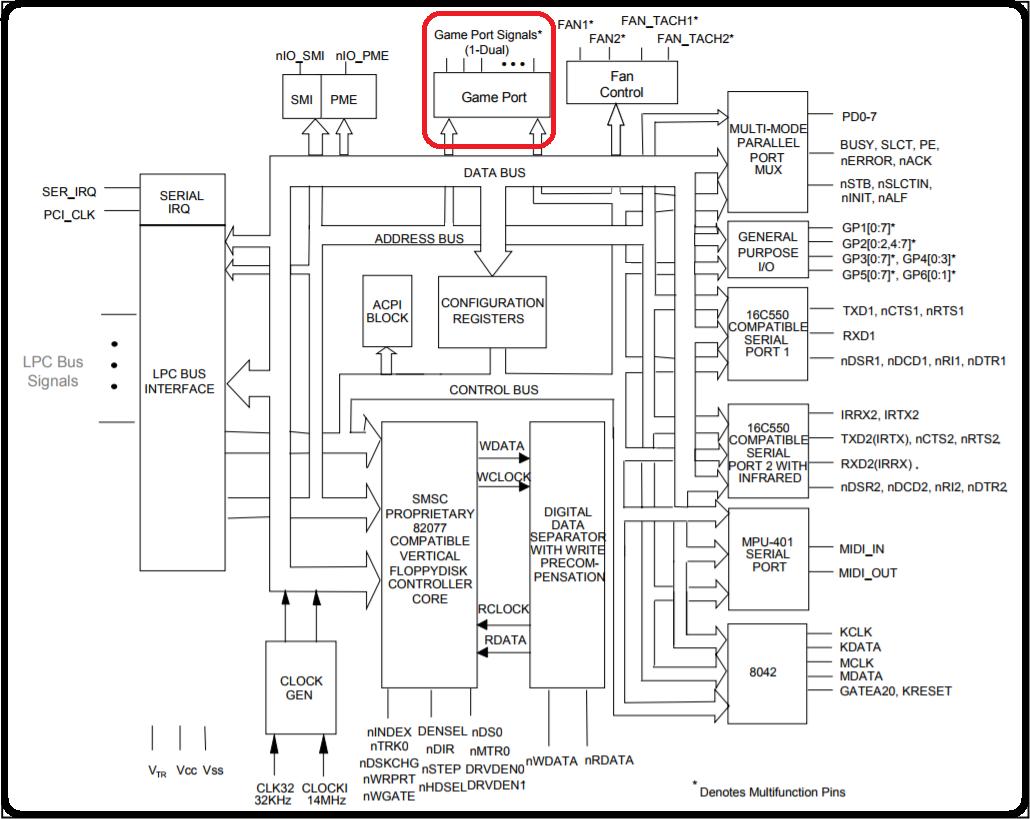 Super I/O SMSC - Diagrama