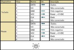 Conector PS/2 (Pinagem)