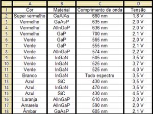 Tabela de LED's