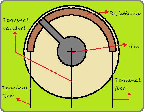 Diagrama potenciômetro linear