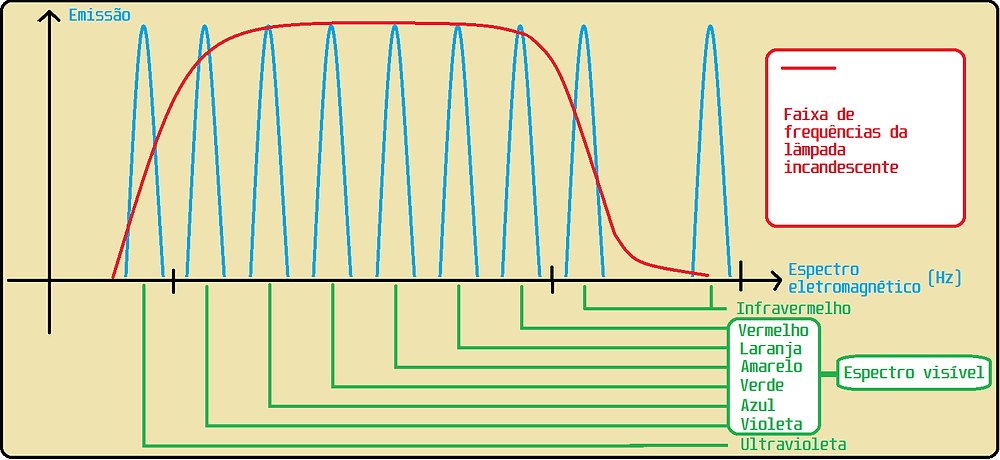 Gráfico de frequência de LEDs e da lâmpada incandescente