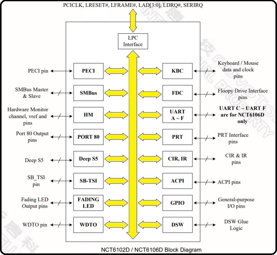 Diagrama do NCT6102D e do NCT6106D