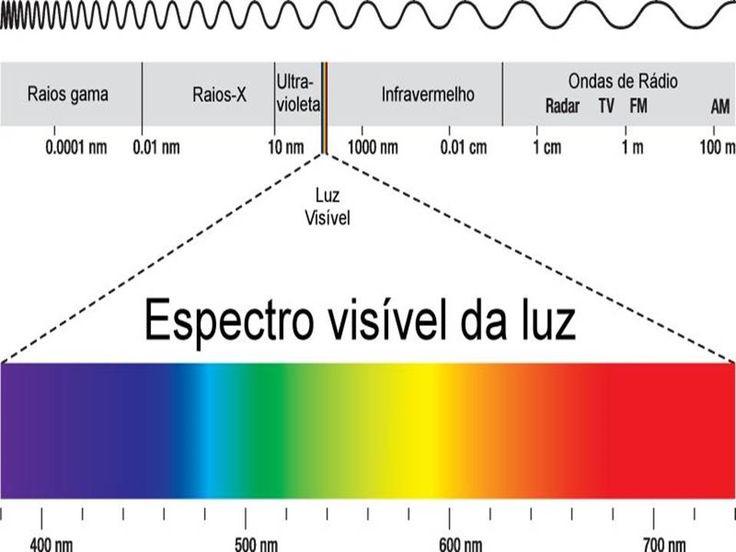 o espectro visível