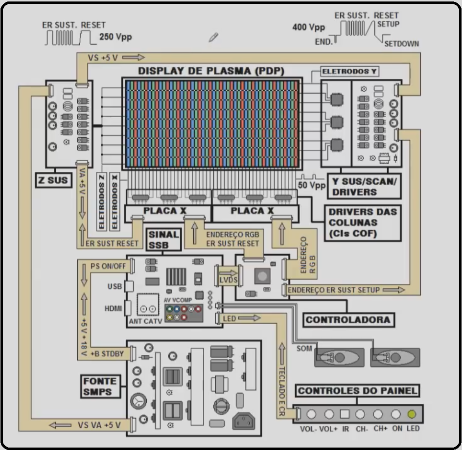 Diagrama de uma TV de Plasma