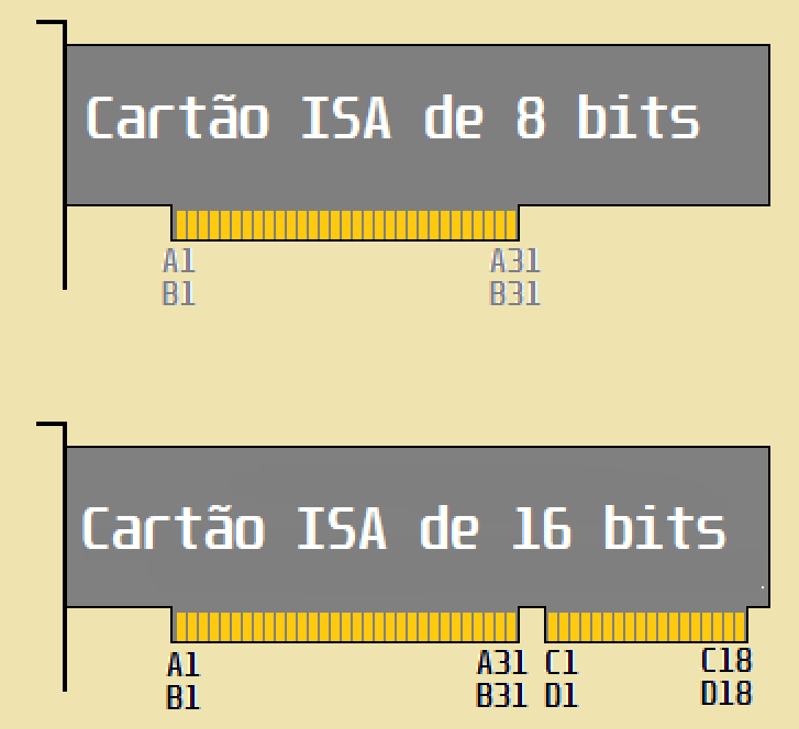 Interface ISA de 8 e de 16 bits