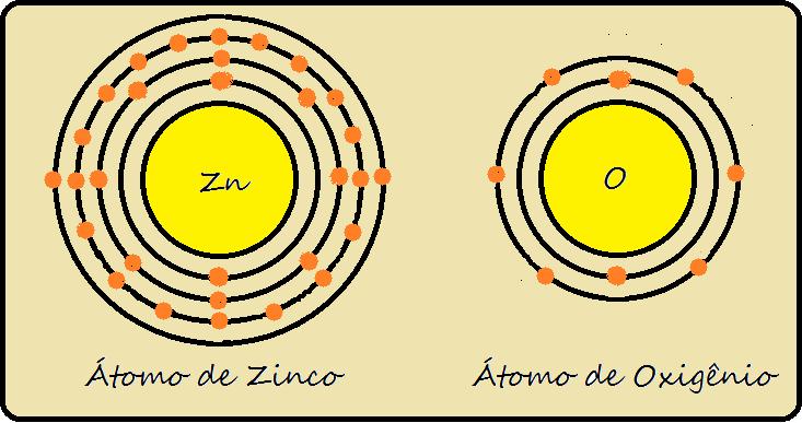 Átomo de Zinco e de Oxigênio