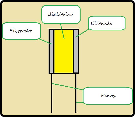Esquema de um capacitor