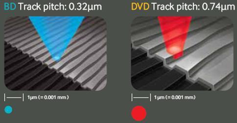 Difenças entre a superfície do DVD e a do Blu-Ray