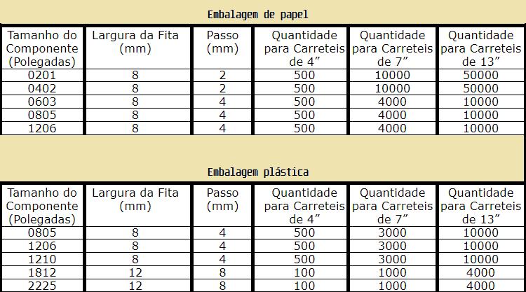Padrões de embalagens para capacitores cerâmicos