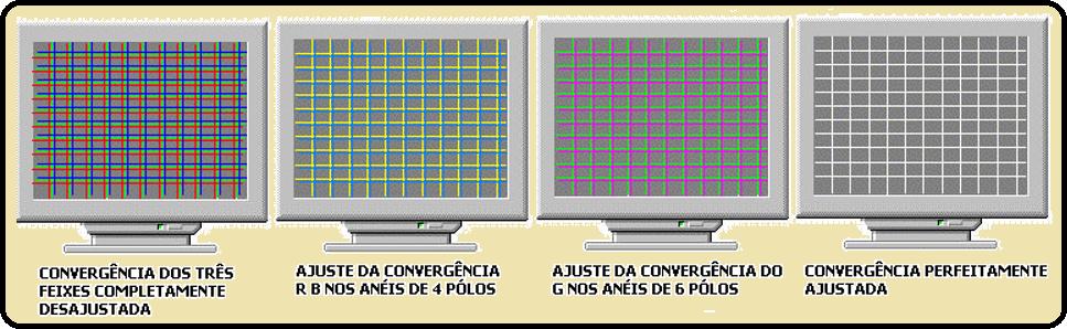 Ajuste de convergência