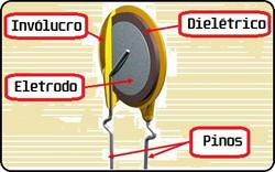 Diagrama do capacitor cerâmico