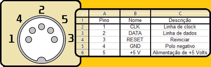 Pinagem do conector DIN 41524 para teclado
