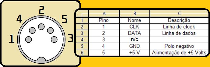 Pinagem do conector DIN 41524 para teclados