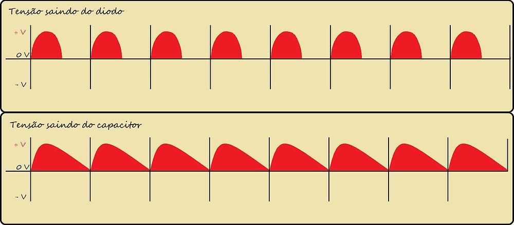 Tensão com oscilação ao passar por um capacitor em paralelo