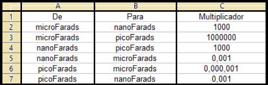 Conversão dos submúltiplos do Farad