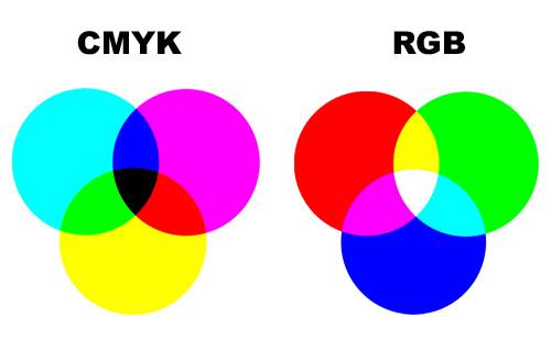 Sistemas de cores de eletrônicos